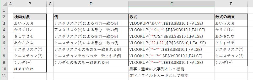 ワイルドカードを使用してVLOOKUP関数で、あいまい検索を行う例