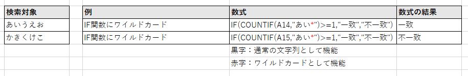 COUNTIF関数を仲介してIF関数にワイルドカードを機能させる例