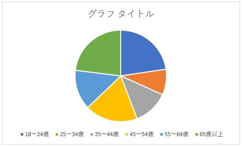 追加されたグラフ