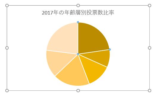 色変更前の円グラフ
