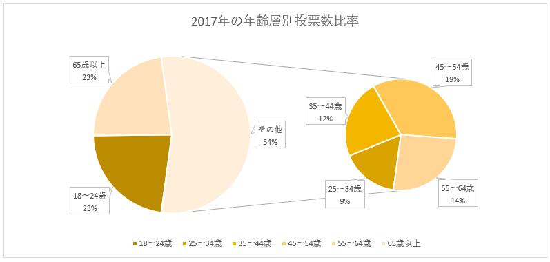 補助円グラフ付き円