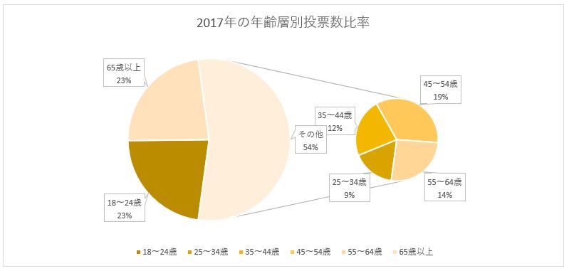 円グラフの切り離し0%