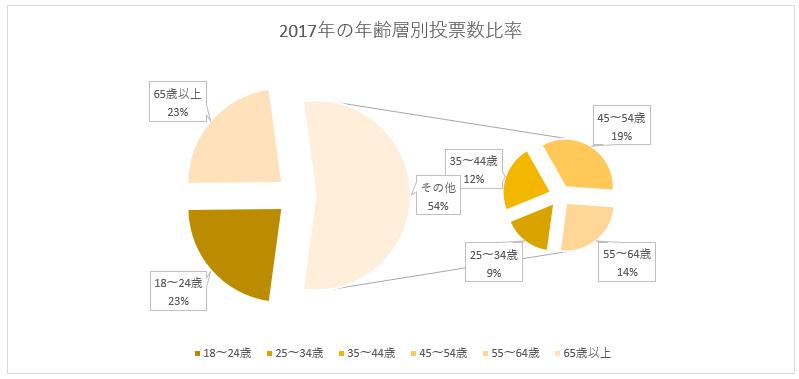 円グラフの切り離し20%
