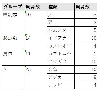 複合グラフ元データ