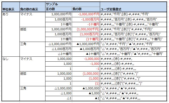 千円、百万円の表示サンプル