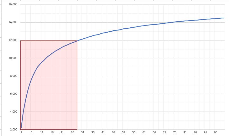 長方形の位置とサイズを調整したグラフ