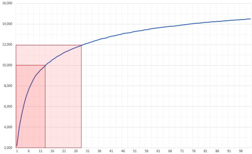 長方形を重ねた状態のグラフ