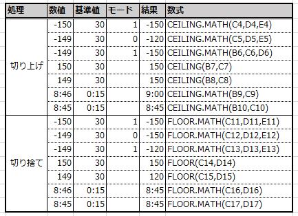 引数と結果のパターン