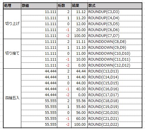 ROUND系関数の結果一覧