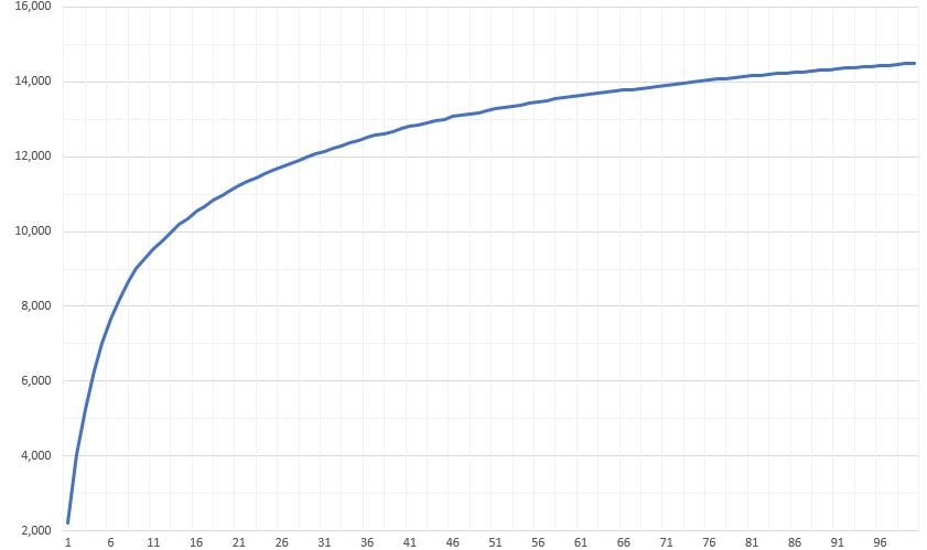 塗分け前のグラフ