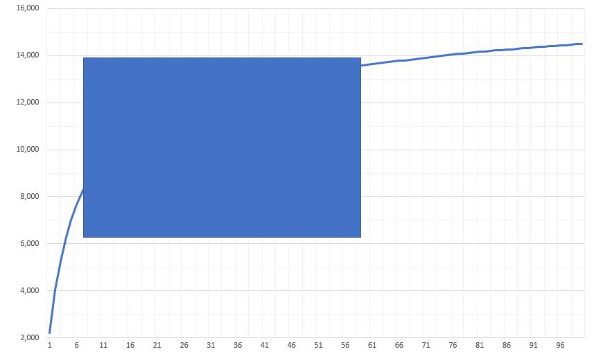 長方形の置かれた折れ線グラフ