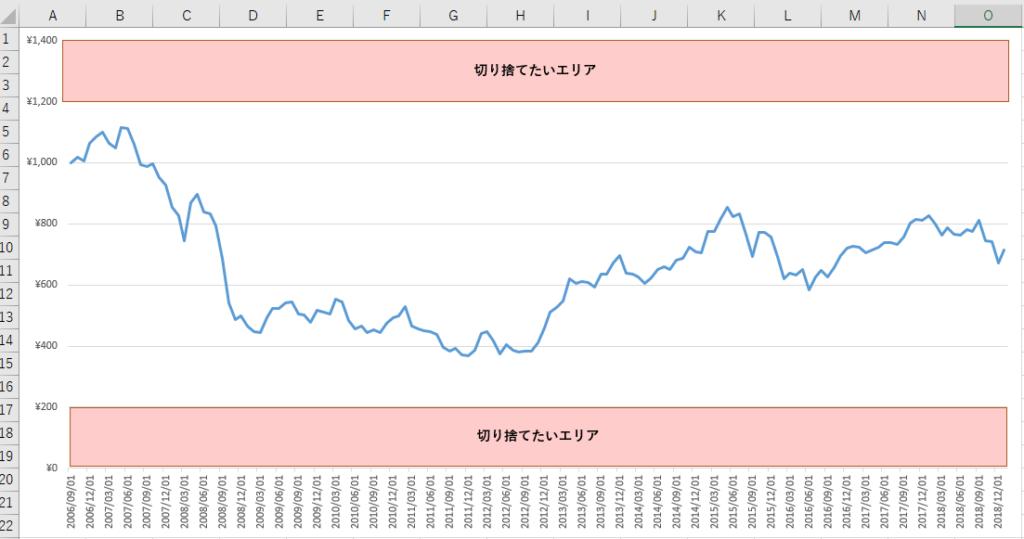 サンプル折れ線グラフ(切り捨てたいエリア)