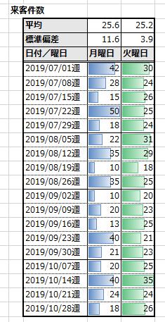 月曜日と火曜日の来客件数の比較の例