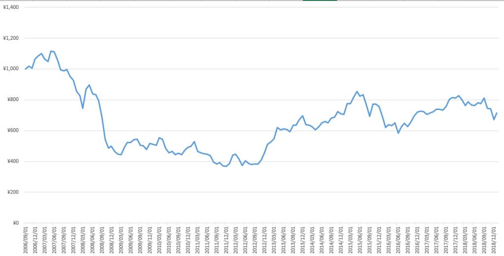 サンプル折れ線グラフ