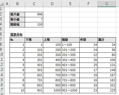 度数分布表作成