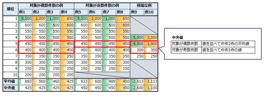 中央値の計算と、中央値と平均値の違いイメージ