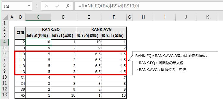 RANK関数の引数別、実行結果