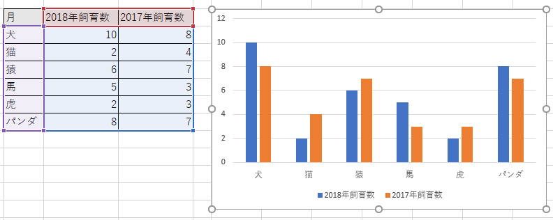 複数系列の棒グラフ