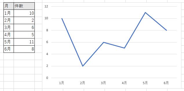通常の折れ線グラフ