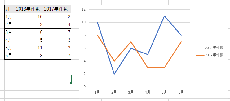 複数系列の折れ線グラフ