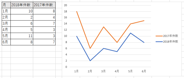積み上げ折れ線グラフ