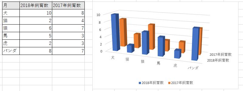 3-Dグラフ