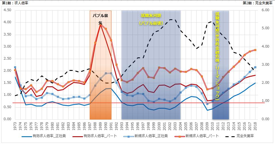 有効求人倍率(正社員・パート別)、新規求人倍率(正社員・パート別)、完全失業率の推移グラフ
