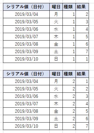 日付と曜日と種類(1と2)の対応例