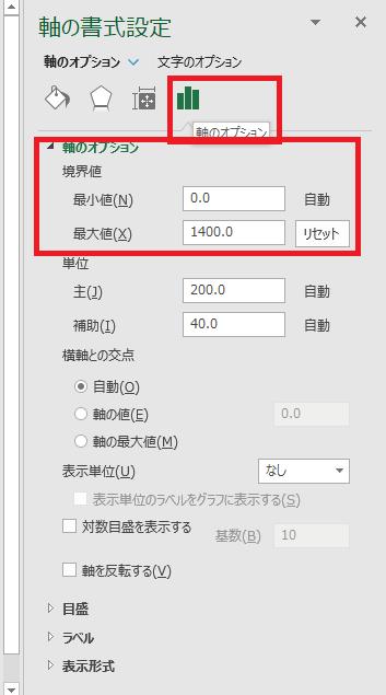 「軸の書式設定」、「軸のオプション」より境界値(最小値、最大値)の値を変更
