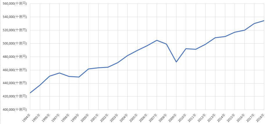 実質GDPのグラフ