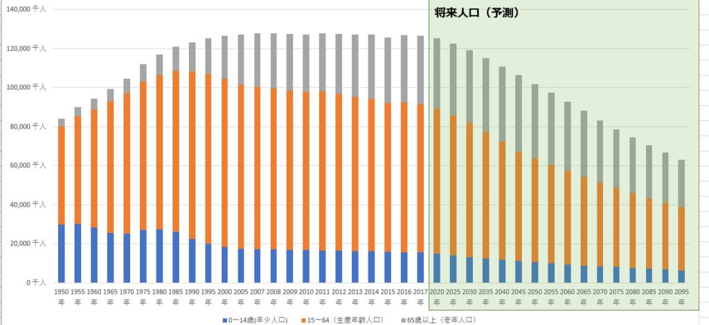 総人口推移グラフ(イメージ)