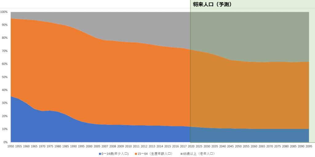 年齢3区分別構成比の推移グラフ(イメージ)