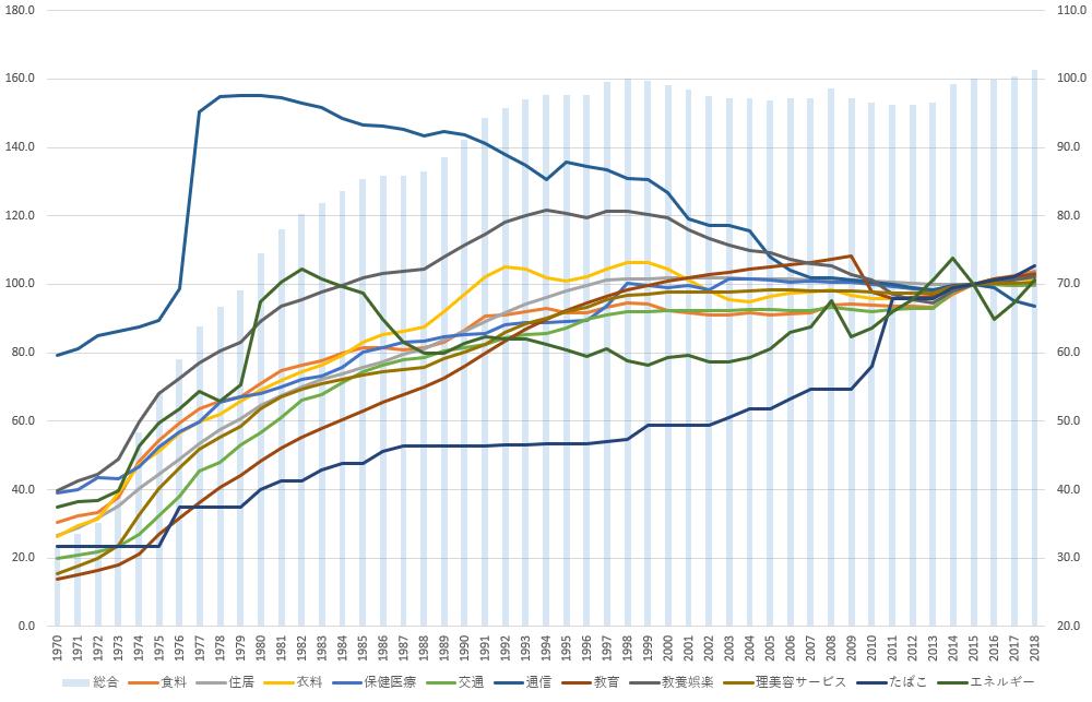 推移グラフ(イメージ)