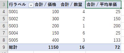ピボットテーブルを調整しても、集計フィールドが正常に集計