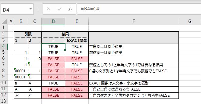 EXACT関数の実行結果の例と=(イコール)による比較との違い