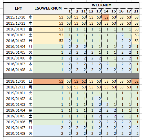 ISOWEEKNUM関数とWEEKNUM関数の引数と結果(色分け)