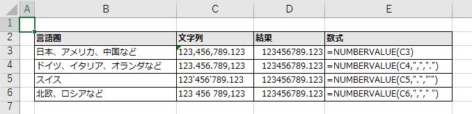 NUMBERVALUE関数を日本の言語設定で使用した例。「ドイツ、イタリア、オランダなど」「スイス」「北欧、ロシアなど」