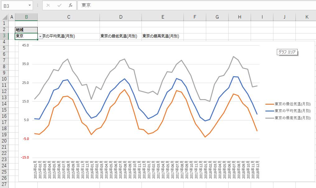 参考例。地域選択によって月別の最高最低平均気温の表示グラフを切り替える