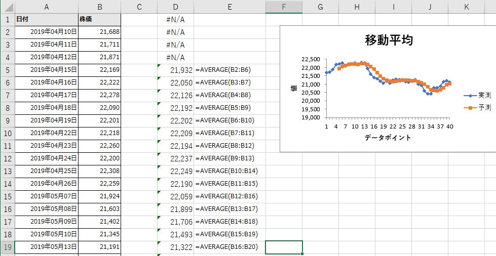 分析ツールでの移動平均の算出結果