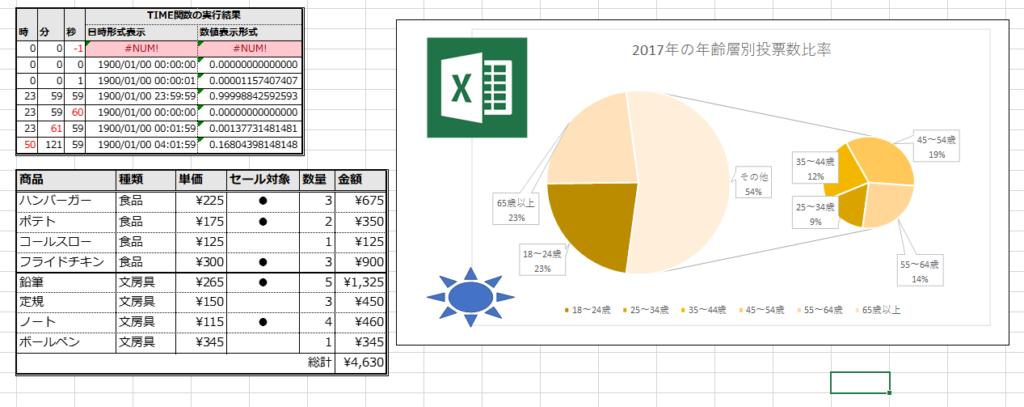 カメラの使用例。列幅の異なる表、グラフ、図形オブジェクト