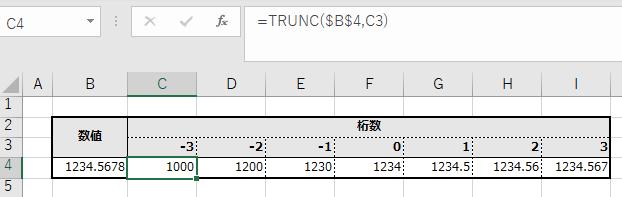 桁数別TRUNC関数の結果