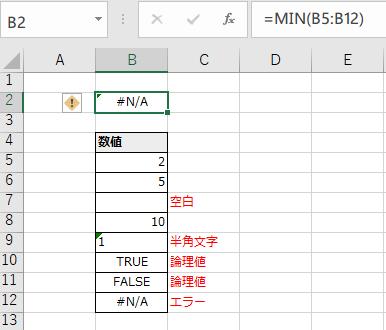 エラーセルが混入し、MIN関数がエラーとなる例
