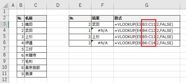 VLOOKUP関数が相対参照になっているためコピーした結果がエラーとなっている例