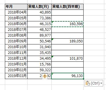 データ空きのある表