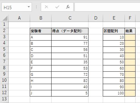 度数分布表を作成するサンプル