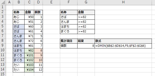 〇〇かつ××の条件指定例(AND、論理積)