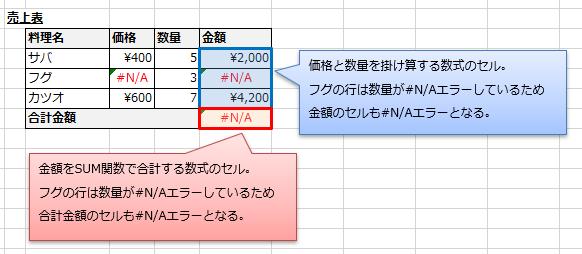 #N/Aエラーしているセルを含む数式や関数も#N/Aエラーとなる状態