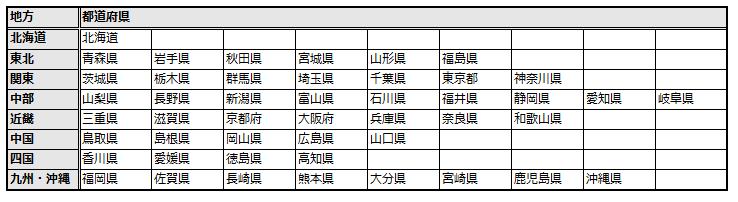 地方と都道府県の一覧表