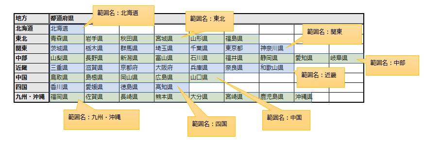 一覧表のセル範囲とセル範囲名の対応
