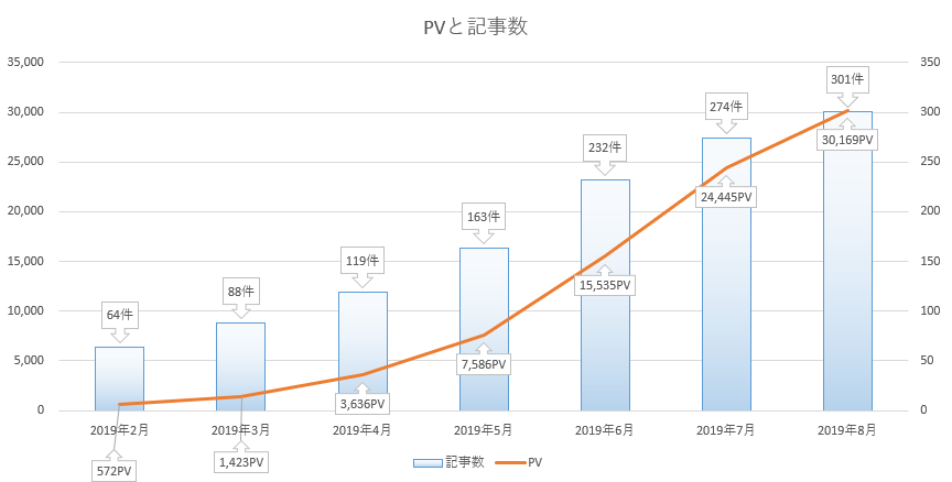 PV数と記事数グラフ